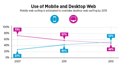 Use of Mobile and Desktop Web
