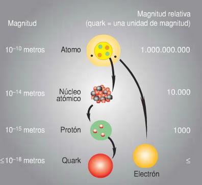 Resultado de imagen de Los Quarks siempre han estado unidos