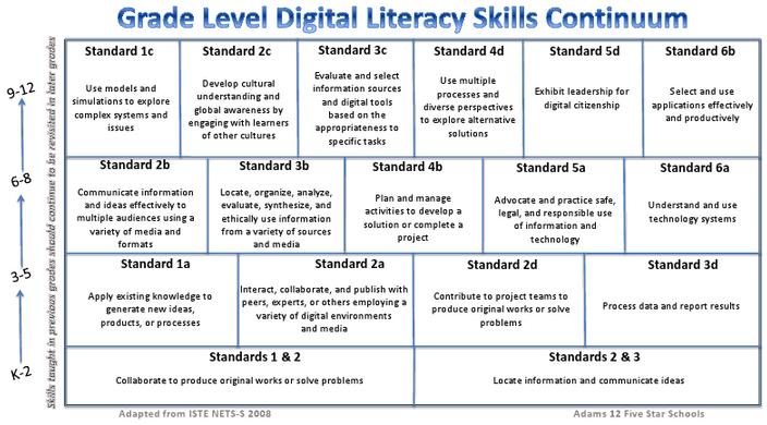 A Great Digital Literacy Skills Continuum for Teachers ...