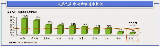 天然氣在中國的滲透率較低