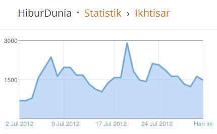 statistik bulan juli