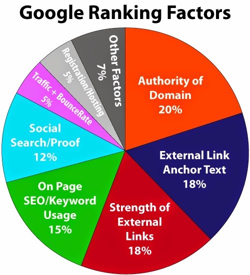 Google Ranking Factors SEO Checklist