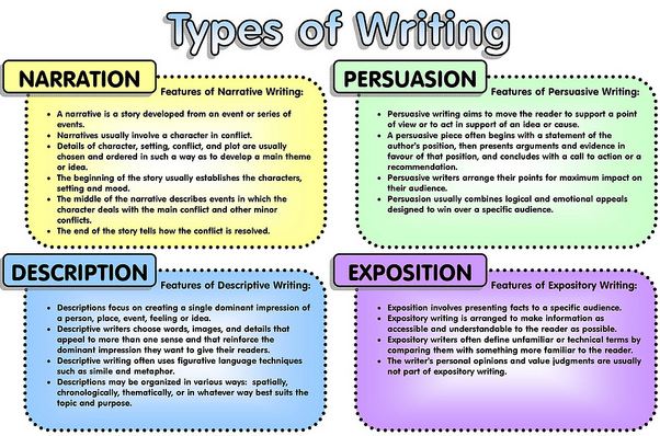 Types of essay writing in english language » Best resume writing ...