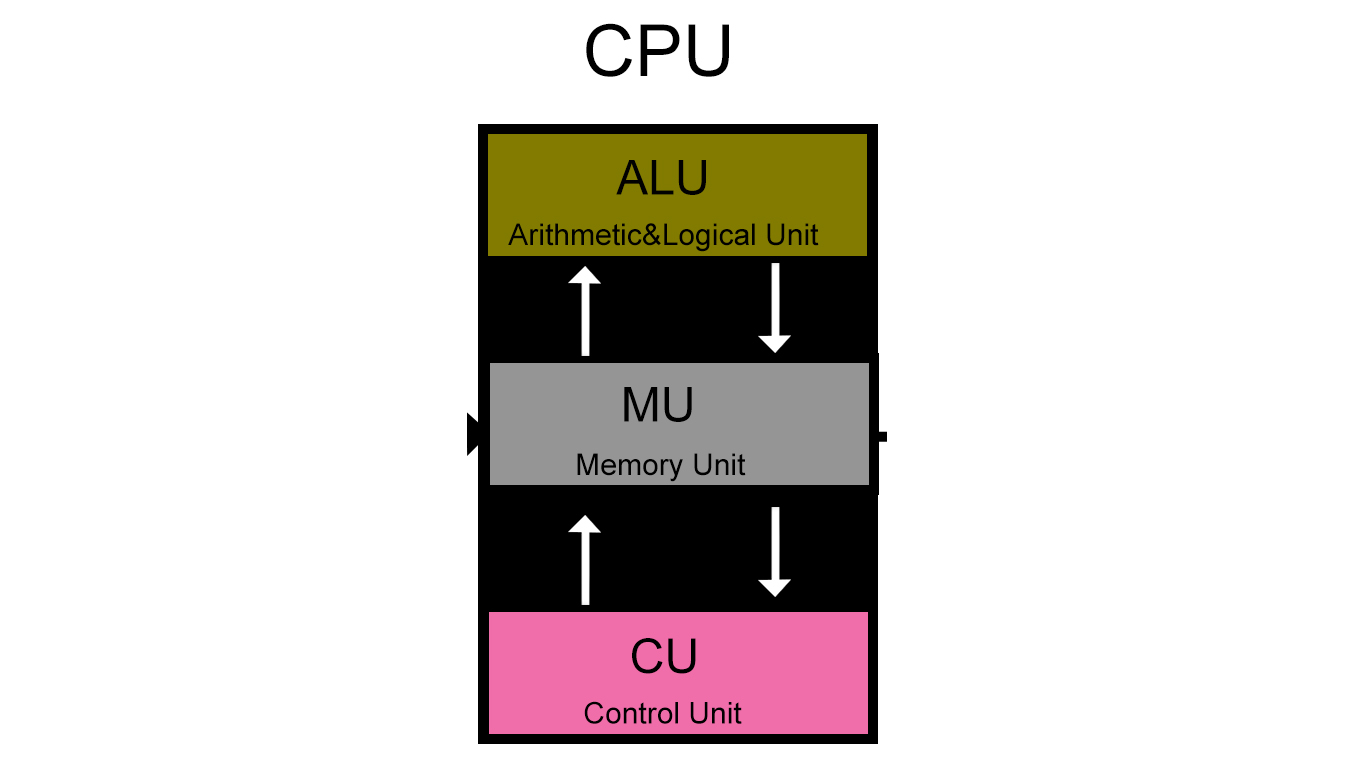 Learn Computer Basics 2015 Arithmetic Logic Unit Diagram Cpu Stands For Central Processing
