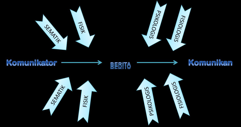 Winda salsabila 3 model komunikasi model komunikasi linear ccuart Image collections