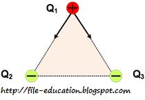 Soal Fisika Quot Listrik Statis Quot Kumpulan Soal Dan Pembahasan