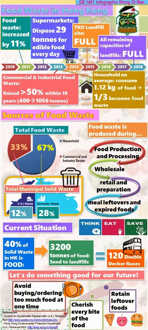 Argumentative essay on food waste