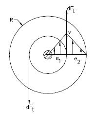 Ley de Newton de la viscosidad dibujo ejercicio 3