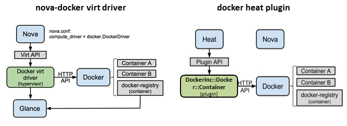 docker nova virt driver and heat plugin for OpenStack
