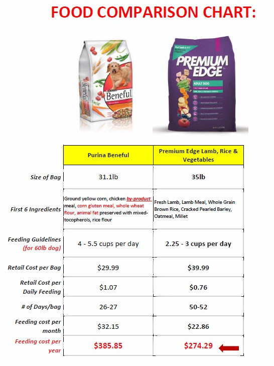 Pet food wars what does kcals per cup mean and why that expensive