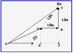 "Vektor Diagram Pf ""Lagging"""