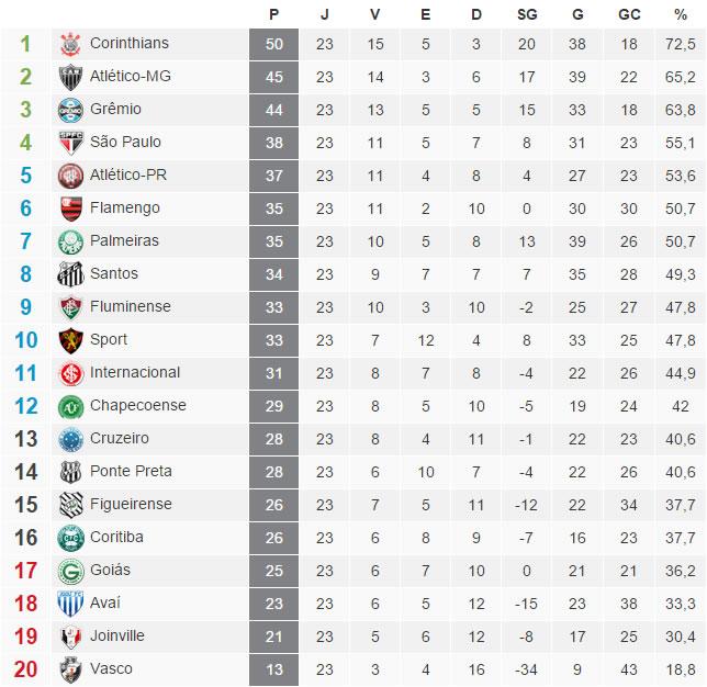 A tabela com a classificação do Brasileirão 2015 após a 23ª rodada