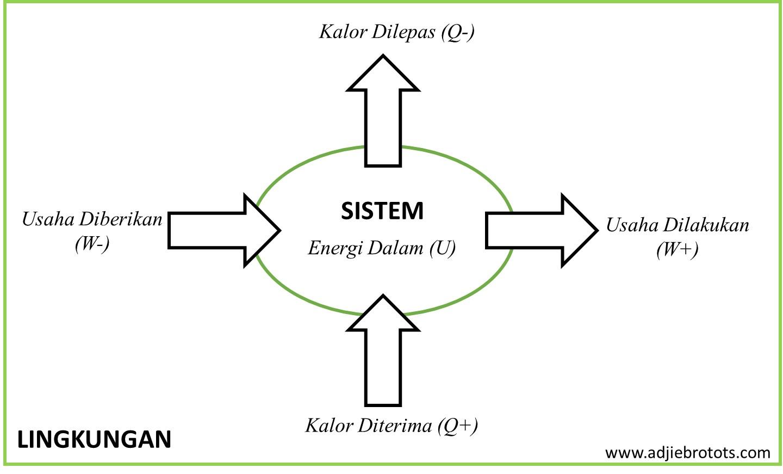 Termodinamika adjie brotot blog konsep dasar termodinamika ccuart Images