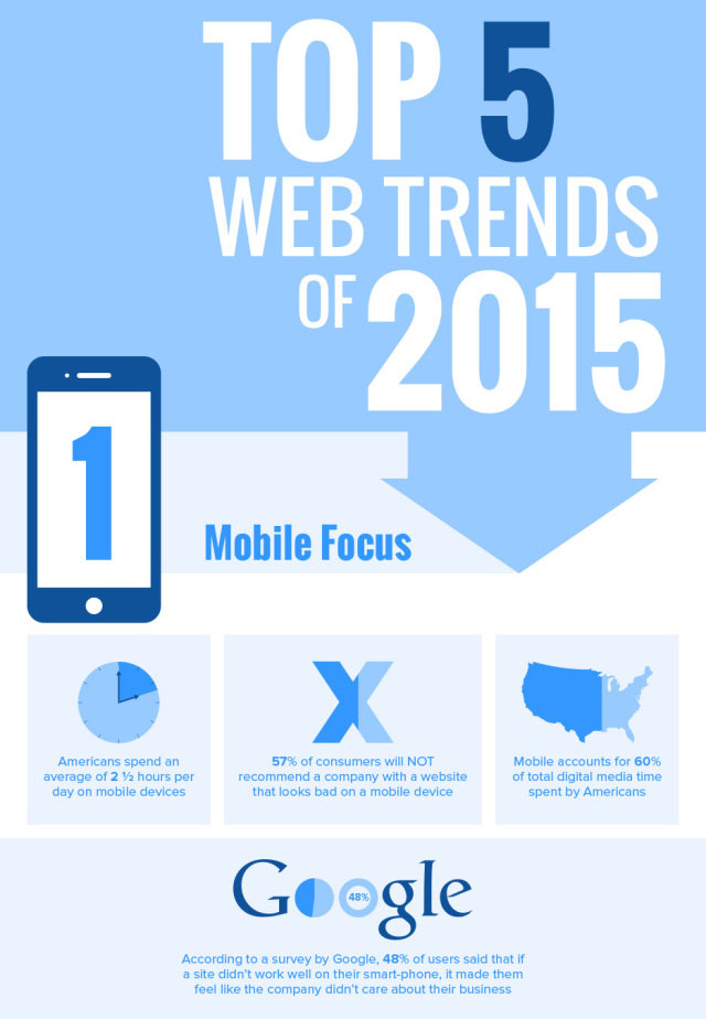 Top 5 Web Trends for 2015