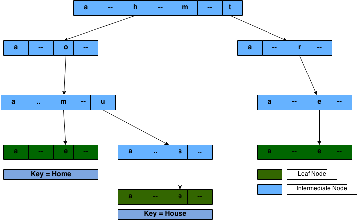 Trie data structure example