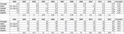 Ranking de IPC (arriba) y Posición relativa mundial frente al Ranking IPC (abajo) de España, Grecia, Irlanda, Italia y Portugal (período 2002-2012) - [fuente: Transparency International])
