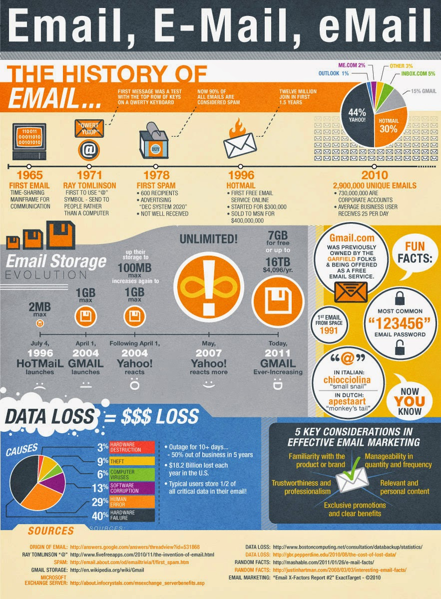 Infographics All About Email