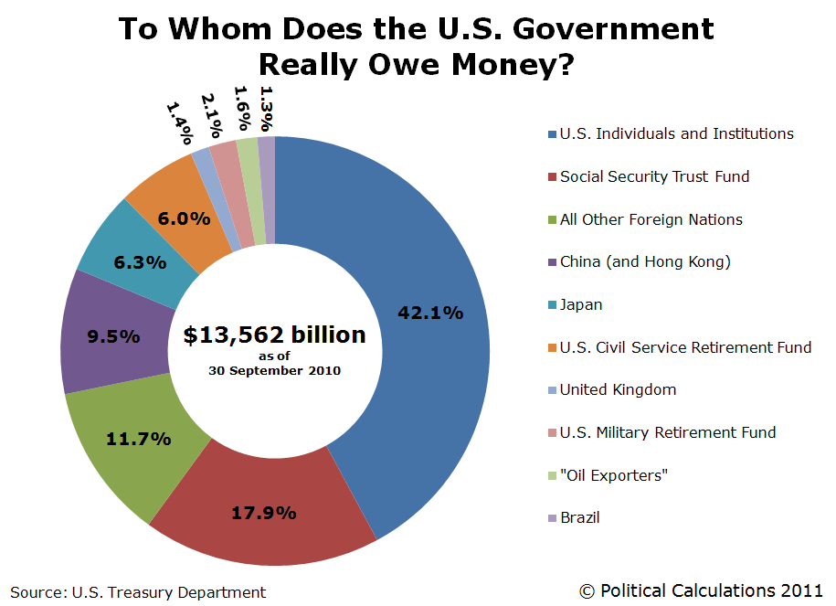 To Whom Does the U.S. Really Owe Money, as of the end of FY2010