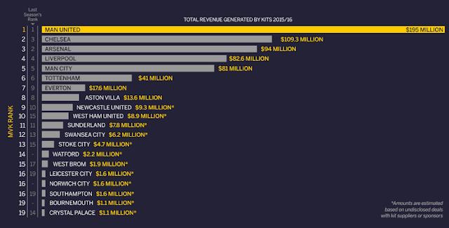Jumlah penajaan kelab Liga Inggeris