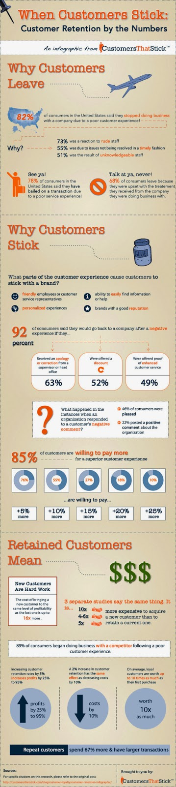 http://smallbiztrends.com/2013/08/customer-retention-infographic.html