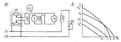 Генератор с размагничивающей обмоткой в системе Г—Д