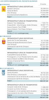 Presupuesto Madrid 2020