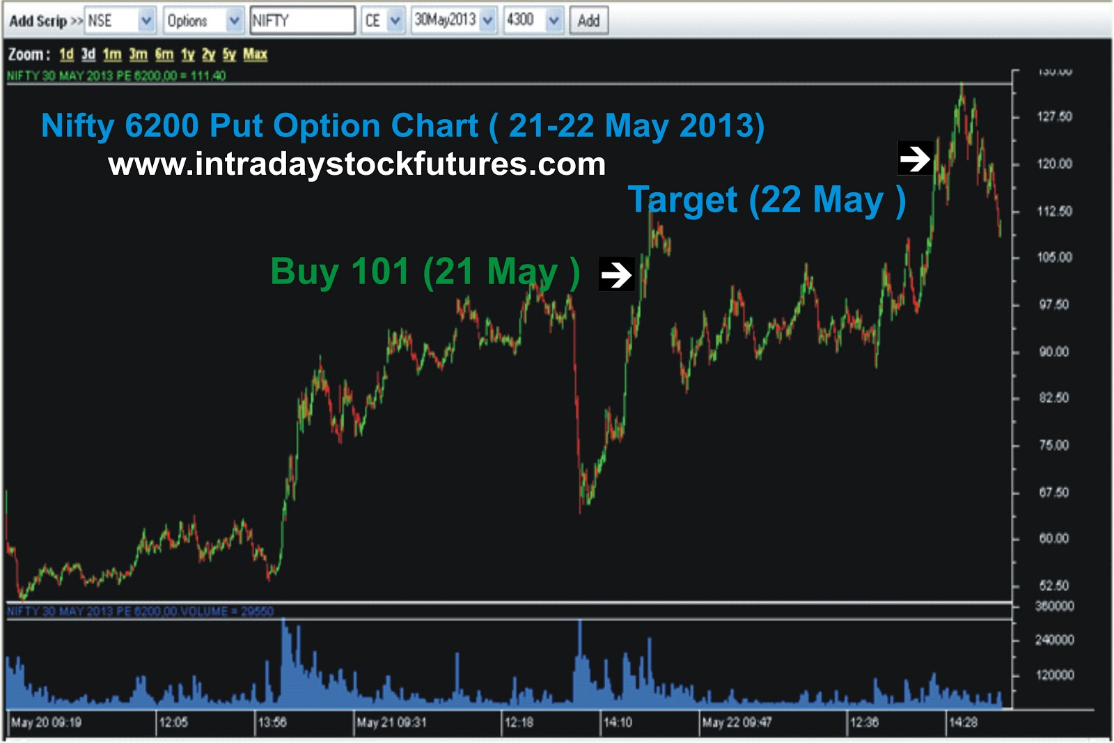 Intraday options trading tips
