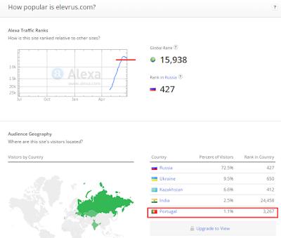 Статистика Элеврус от 28 июня 2015