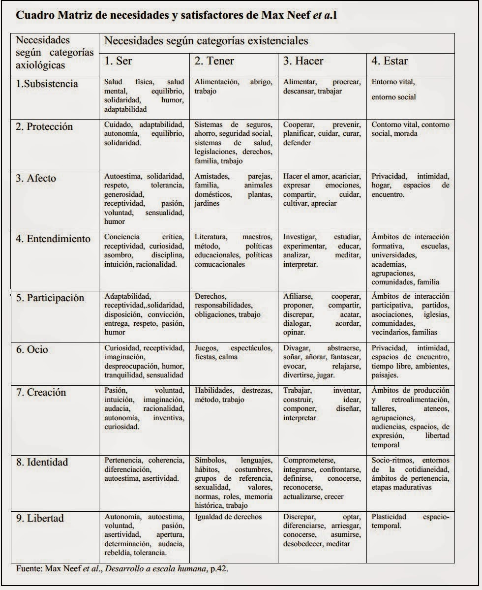 Las necesidades humanas según Max Neef ~ decrecimiento