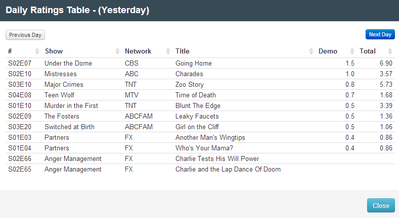 Final Adjusted TV Ratings for Monday 11th August 2014