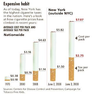 Cigarettes Dunhill prices North Carolina England
