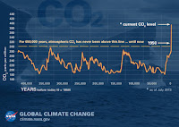 The relentless rise of carbon dioxide (Credit: climate.nasa.gov) Click to Enlarge.