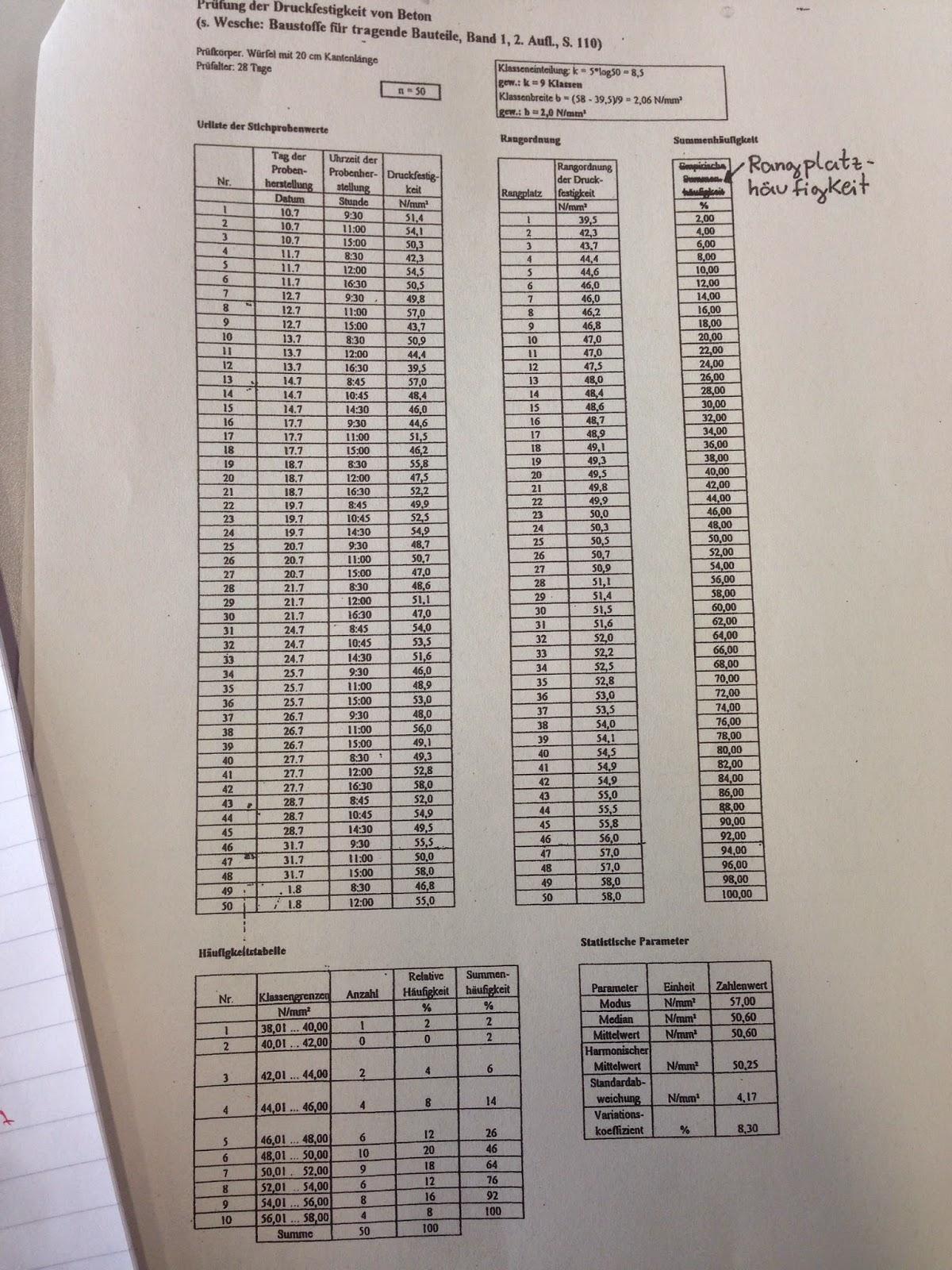 """Uhrliste Mit """"Uhrliste"""" meinen wir dass man gesamten Informationen in eine Sorgfältige Gestalt bringt und sie in eine Tabelle Liste einordnet nach"""