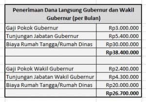 gaji gubernur DKI Jakarta - suryapost.com
