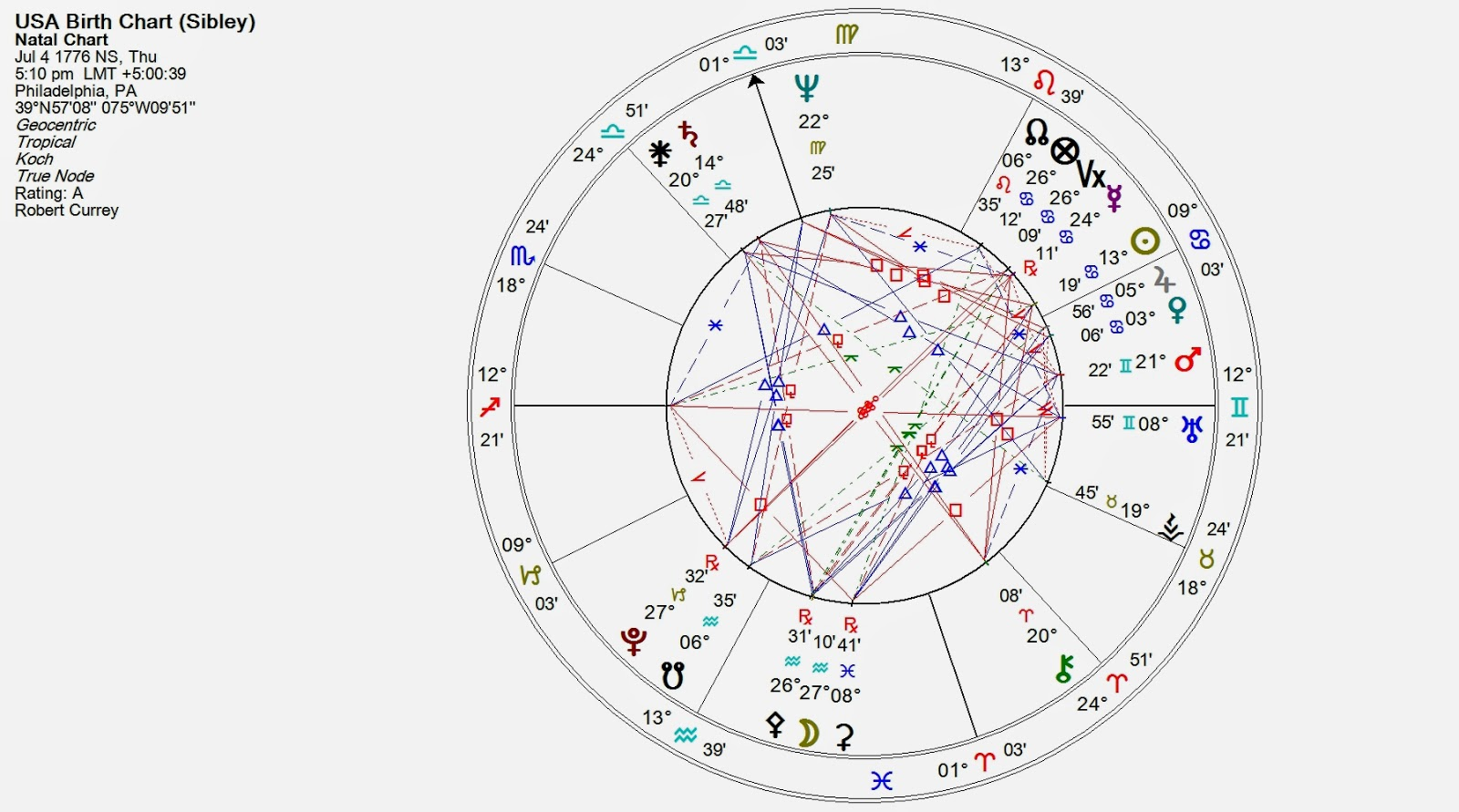 The radical virgo july 2014 click chart to enlarge nvjuhfo Images