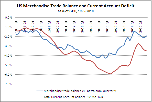 Trade account balance