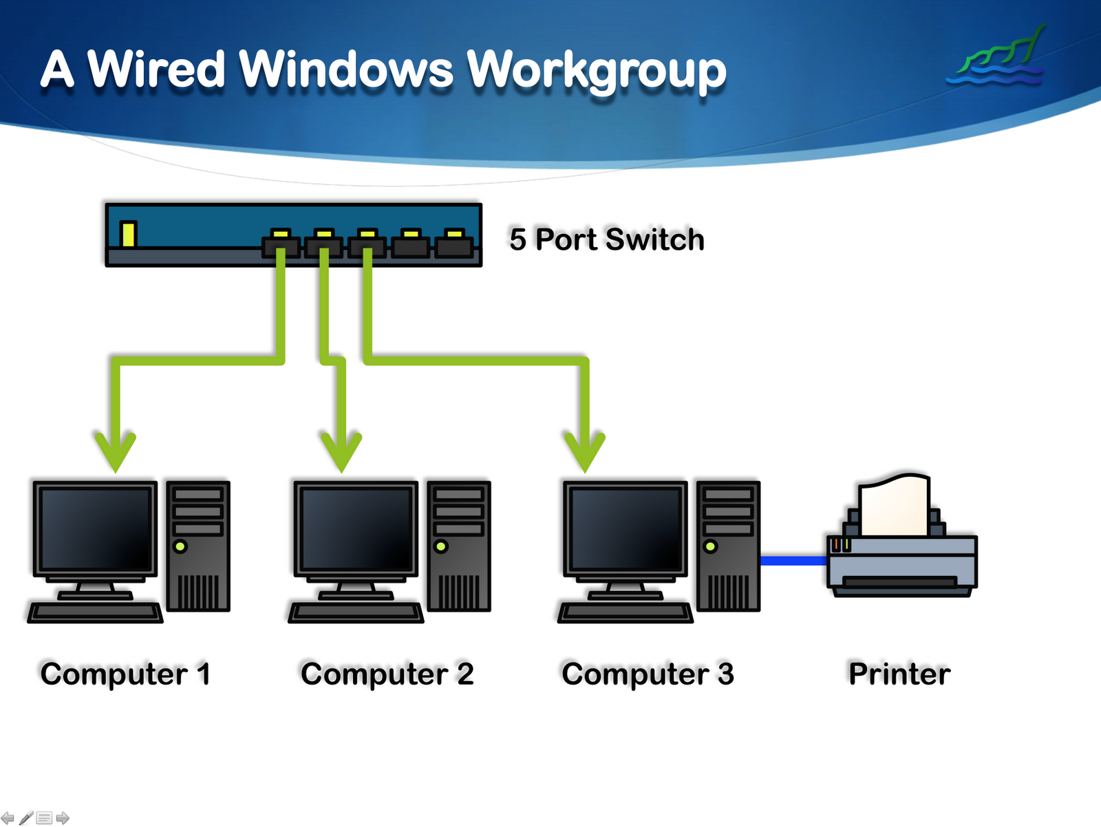 access this computer from the network: