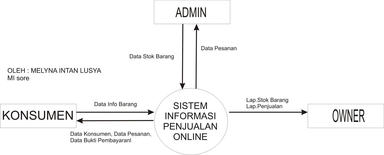 Blog pembelajaran analisis perancangan sistem informasi diagram konteks ccuart Choice Image