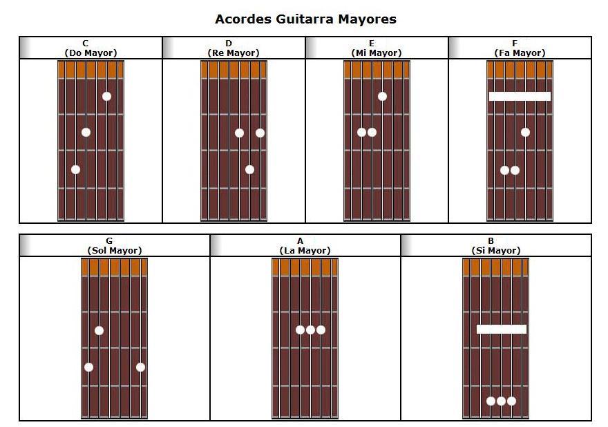 Aprende a tocar Guitara como un grande aqui!