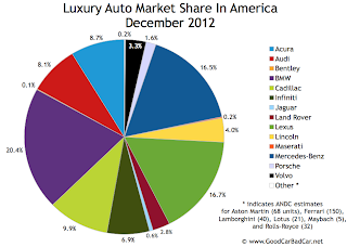 U.S. luxury auto brand market share chart December 2012