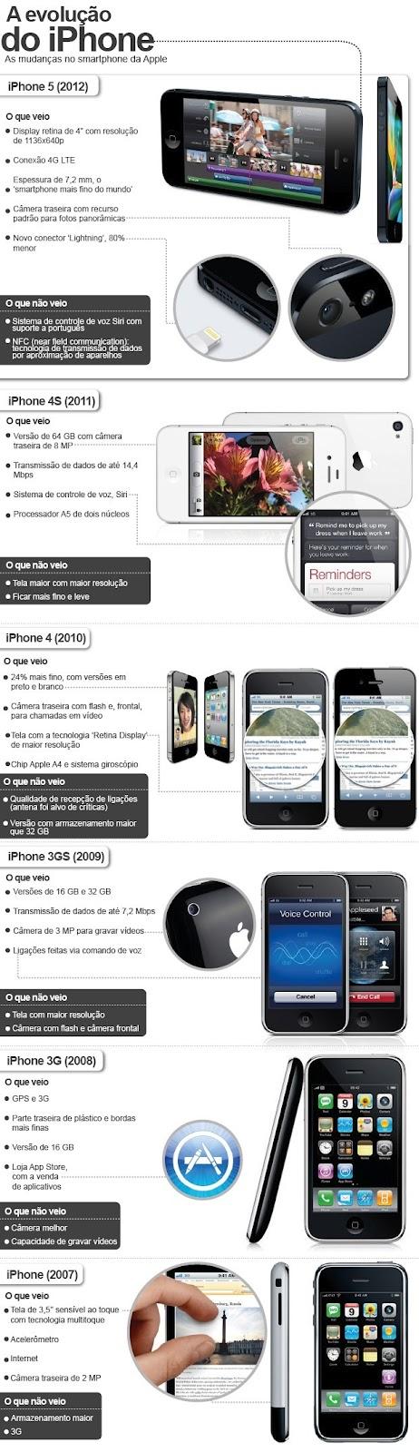 infográfico a evolução do iphone