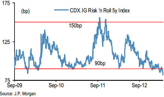 Corporate CDS tightens to multi-year lows; bonds lag- Sober Look