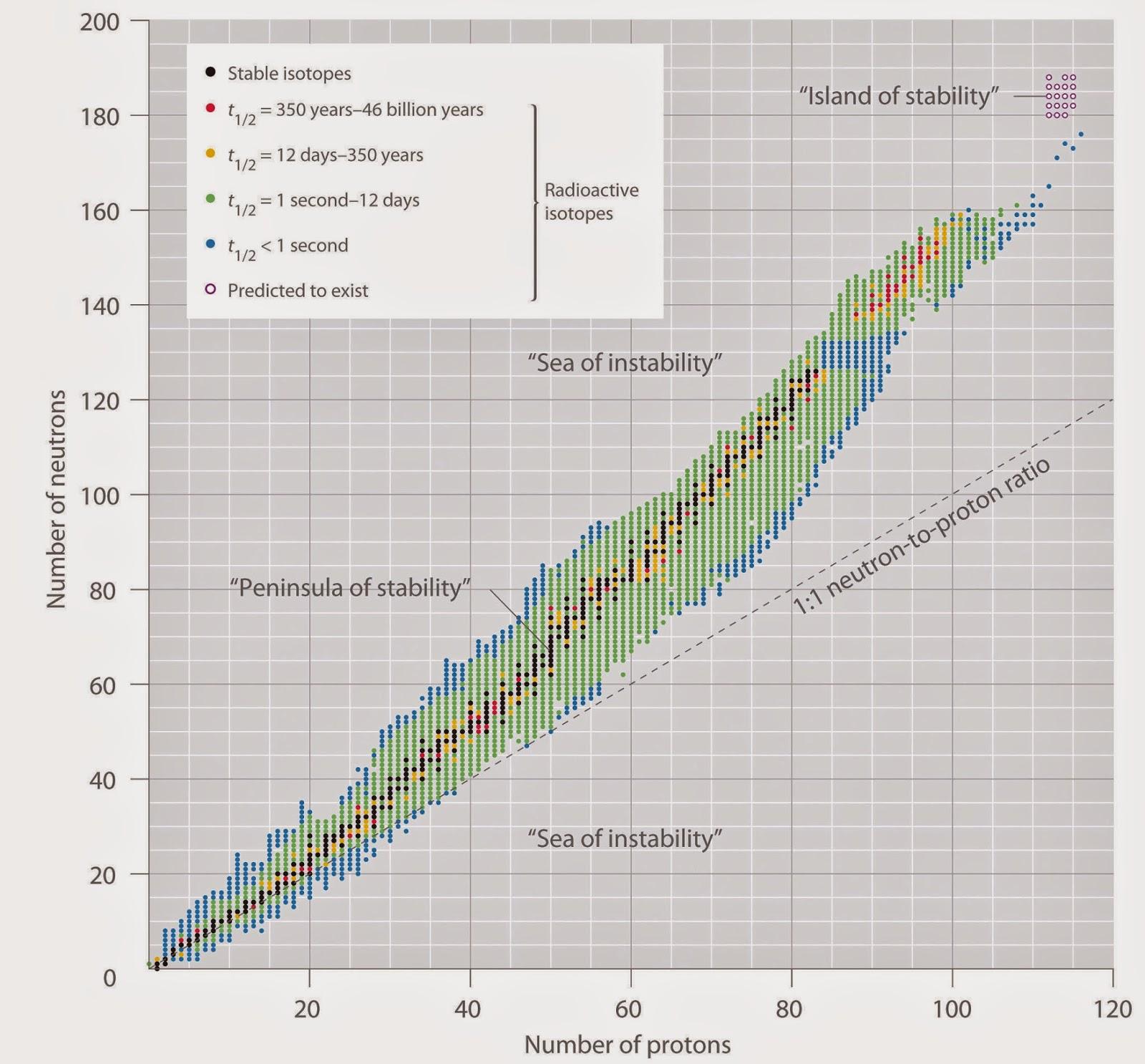 Ciencias de Joseleg: Banda de estabilidad de los elementos