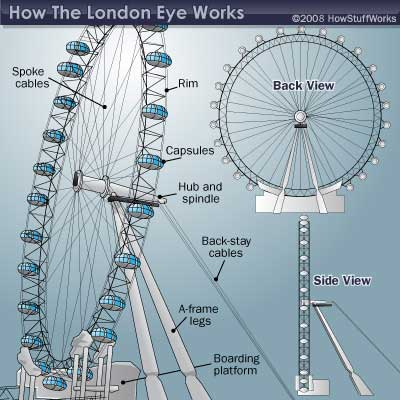 london the london eye holiday and travel europe. Black Bedroom Furniture Sets. Home Design Ideas