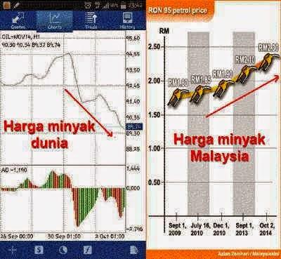 Harga Minyak Dunia Jatuh..Harga Minyak Malaysia?