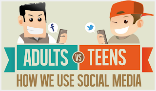 Teens Vs Adults Who Use Which Social Network Most [infographic]