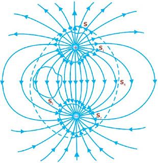 Dua muatan sama besar dan berlawanan tanda. Garis putus-putus menyatakan perpotongan di antara dua permukaan tertutup hiptetik dengan bidang gambar.