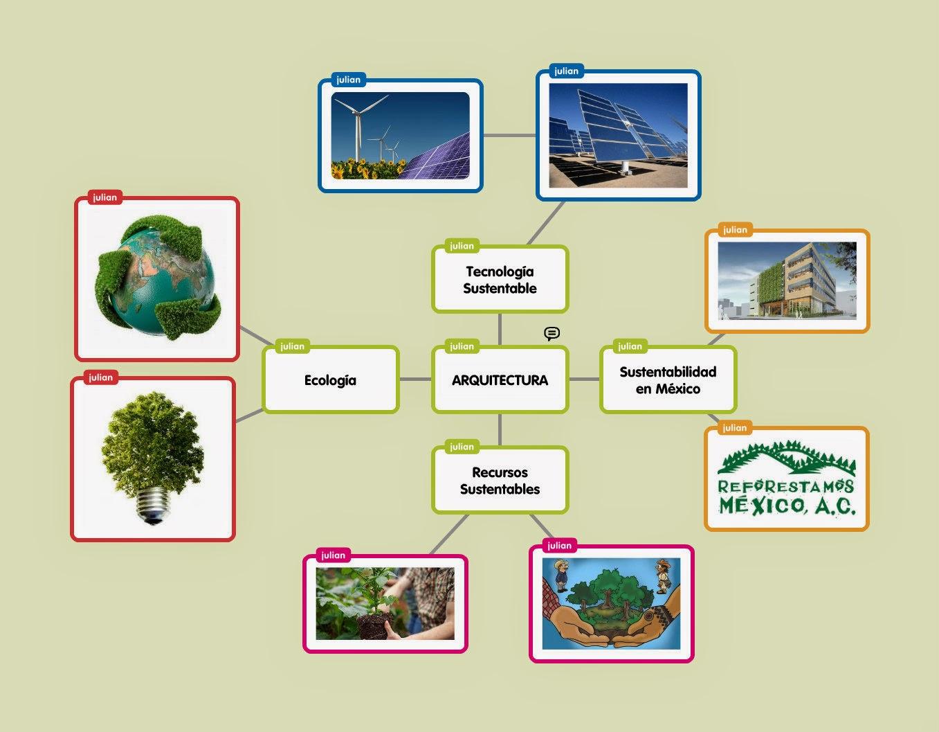 Desarrollo sustentable en la arquitectura mapa mental Arquitectura de desarrollo