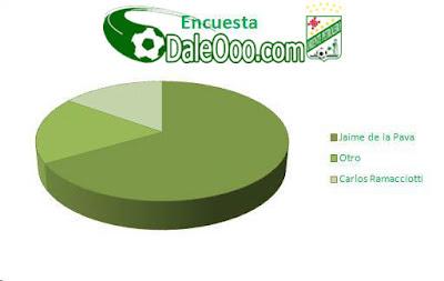 Oriente Petrolero - Encuesta DaleOoo.com - Club Oriente Petrolero