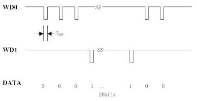 Format data RFID wiegand protocol 26 bit